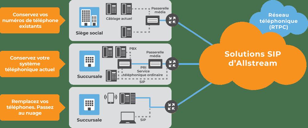 Allstream SIP Trunking Network Diagaram - French