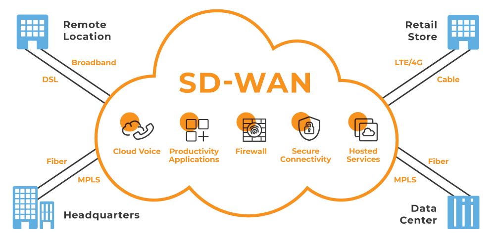 Allstream SD-WAN Diagram